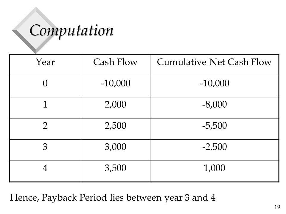 19 Computation YearCash FlowCumulative Net Cash Flow 0-10,000 12,000-8,000 22,500-5,500 33,000-2,500 43,5001,000 Hence, Payback Period lies between ye