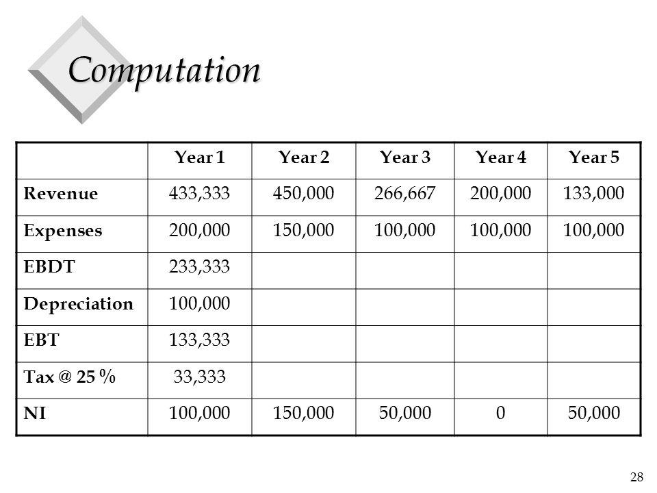 28 Computation Year 1Year 2Year 3Year 4Year 5 Revenue 433,333450,000266,667200,000133,000 Expenses 200,000150,000100,000 EBDT 233,333 Depreciation 100