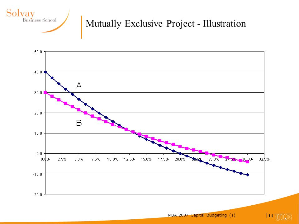 MBA 2007 Capital Budgeting (1) | 11 Mutually Exclusive Project - Illustration