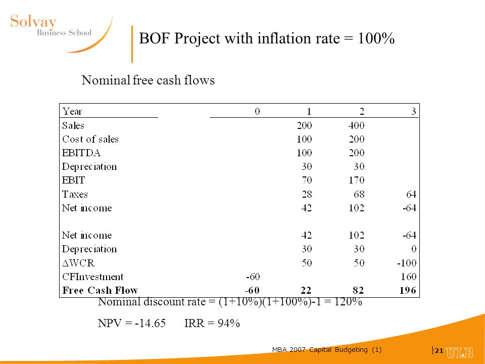 MBA 2007 Capital Budgeting (1) | 21 BOF Project with inflation rate = 100% Nominal free cash flows Nominal discount rate = (1+10%)(1+100%)-1 = 120% NPV = -14.65 IRR = 94%