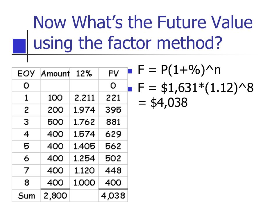Now What's the Future Value using the factor method? F = P(1+%)^n F = $1,631*(1.12)^8 = $4,038
