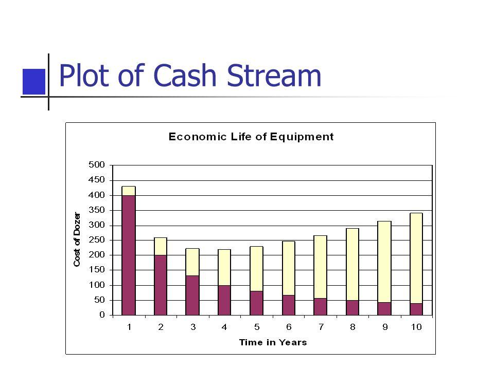 Plot of Cash Stream
