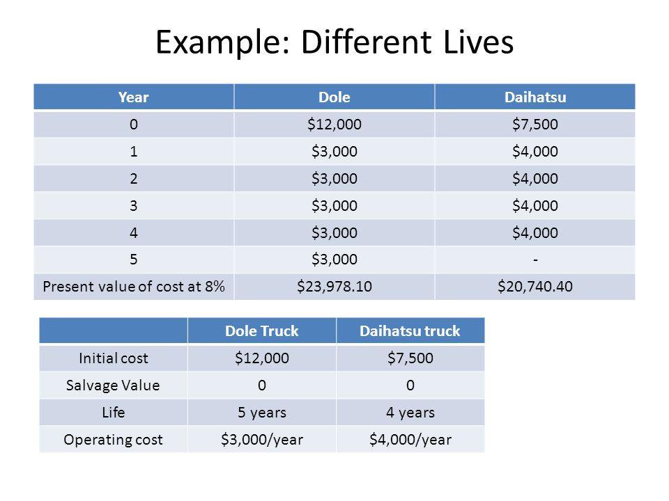 Example: Different Lives YearDoleDaihatsu 0$12,000$7,500 1$3,000$4,000 2$3,000$4,000 3$3,000$4,000 4$3,000$4,000 5$3,000- Present value of cost at 8%$