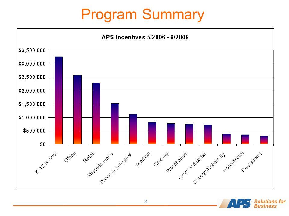 3 Program Summary