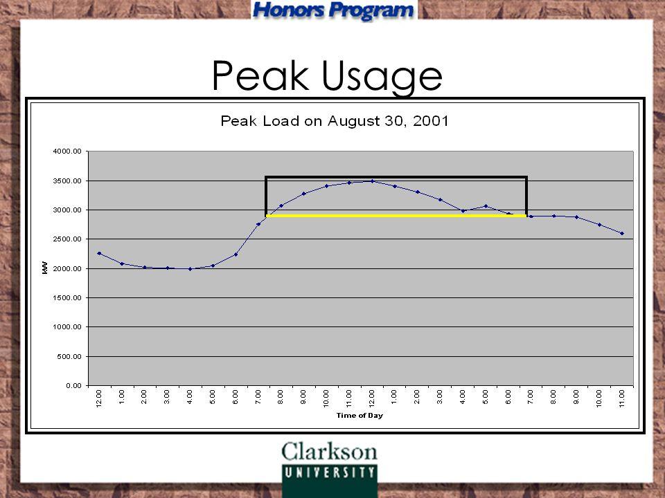 Peak Usage