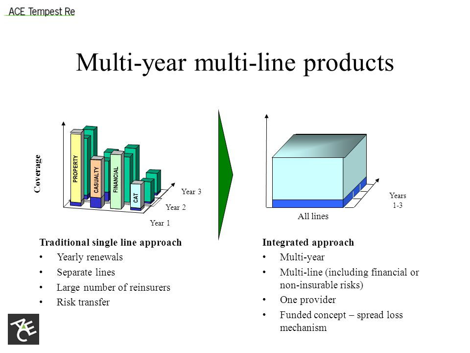 Traditional single line approach Yearly renewals Separate lines Large number of reinsurers Risk transfer Coverage Integrated approach Multi-year Multi-line (including financial or non-insurable risks) One provider Funded concept – spread loss mechanism PROPERTY CASUALTY FINANCIAL CAT Multi-year multi-line products Year 1 Year 2 Year 3 Years 1-3 All lines