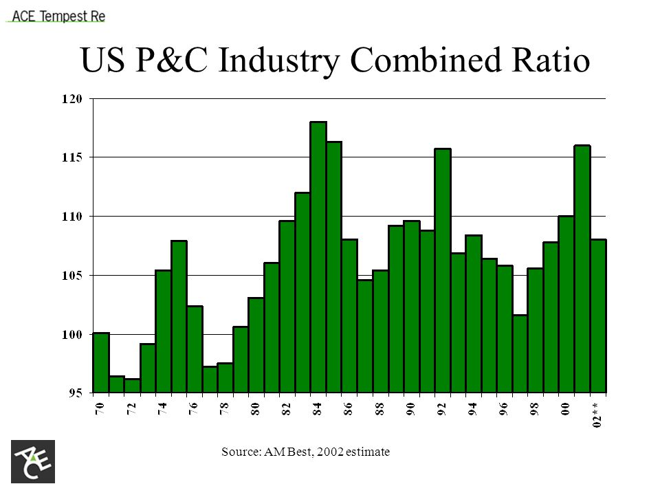 US P&C Industry Combined Ratio Source: AM Best, 2002 estimate