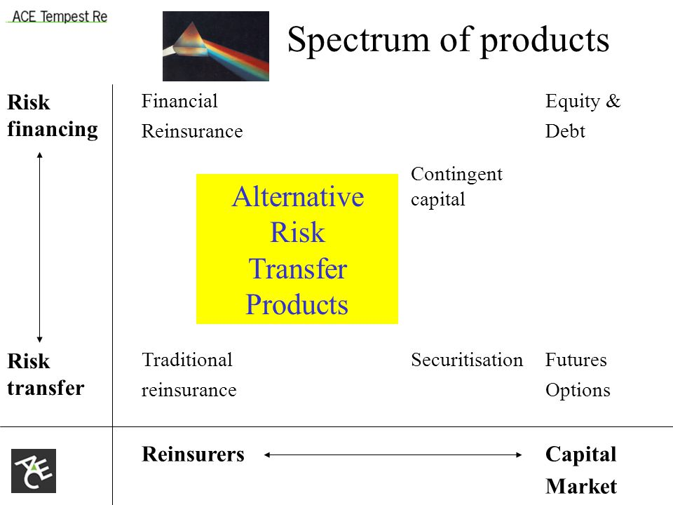 Risk financing Financial Reinsurance Equity & Debt Contingent capital Risk transfer Traditional reinsurance SecuritisationFutures Options ReinsurersCapital Market Alternative Risk Transfer Products Spectrum of products