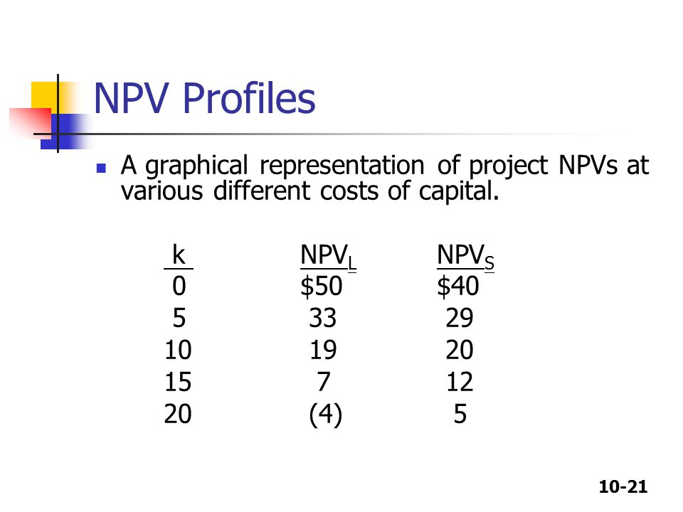 10-21 NPV Profiles A graphical representation of project NPVs at various different costs of capital.