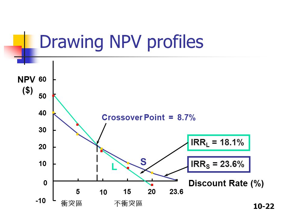 10-22 Drawing NPV profiles -10 0 10 20 30 40 50 60 5 10 152023.6 NPV ($) Discount Rate (%) IRR L = 18.1% IRR S = 23.6% Crossover Point = 8.7% S L...........