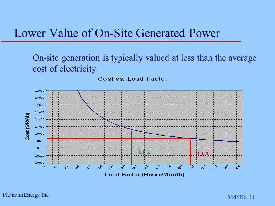 Platinum Energy, Inc. Slide No. 14 On-site generation is typically valued at less than the average cost of electricity. Lower Value of On-Site Generat