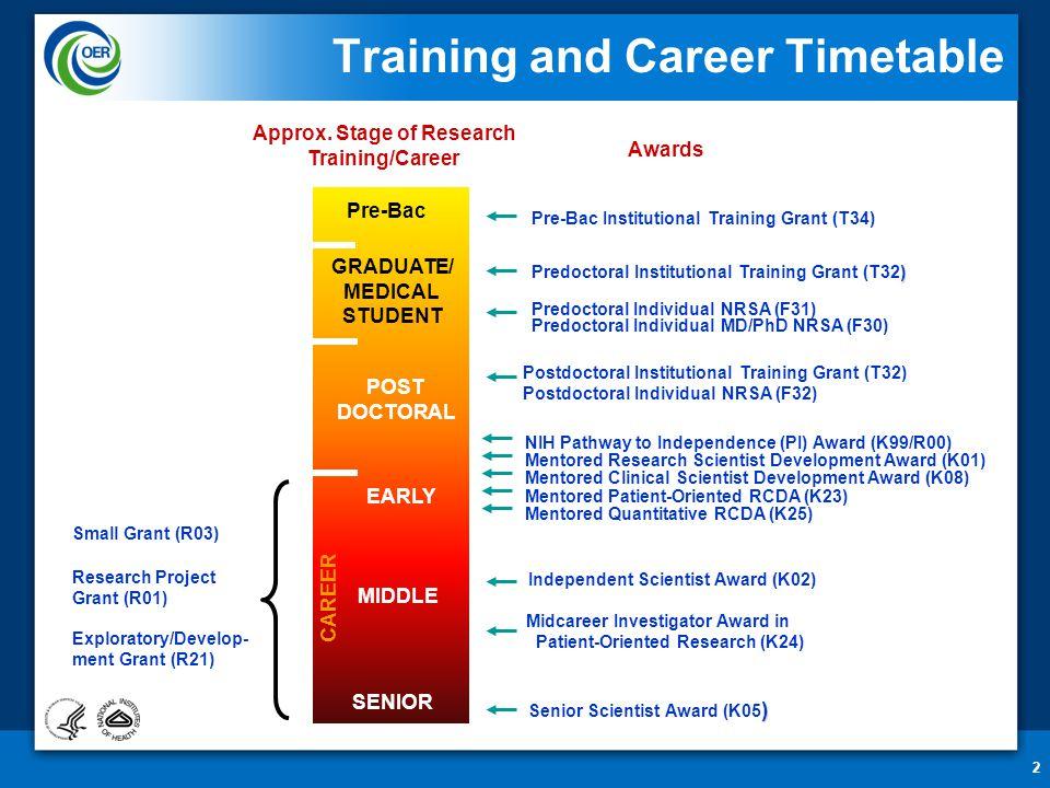 2 Predoctoral Individual NRSA (F31) Predoctoral Individual MD/PhD NRSA (F30) Postdoctoral Institutional Training Grant (T32) Postdoctoral Individual N