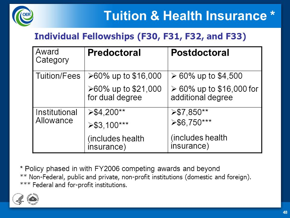 48 Award Category PredoctoralPostdoctoral Tuition/Fees  60% up to $16,000  60% up to $21,000 for dual degree  60% up to $4,500  60% up to $16,000