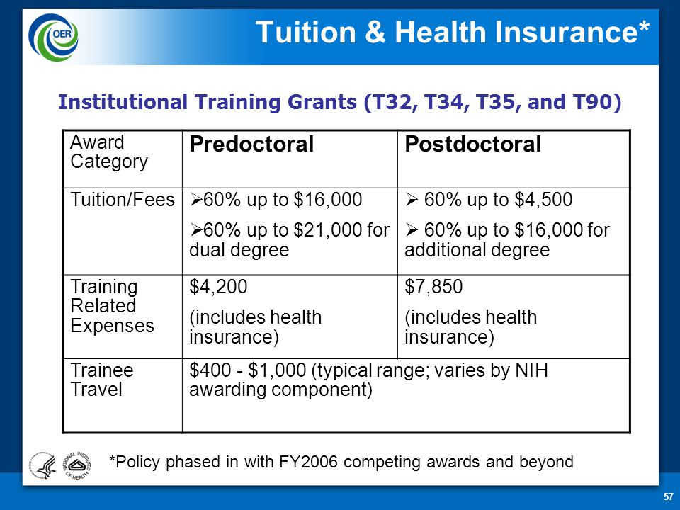 57 Tuition & Health Insurance* Award Category PredoctoralPostdoctoral Tuition/Fees  60% up to $16,000  60% up to $21,000 for dual degree  60% up to $4,500  60% up to $16,000 for additional degree Training Related Expenses $4,200 (includes health insurance) $7,850 (includes health insurance) Trainee Travel $400 - $1,000 (typical range; varies by NIH awarding component) Institutional Training Grants (T32, T34, T35, and T90) *Policy phased in with FY2006 competing awards and beyond