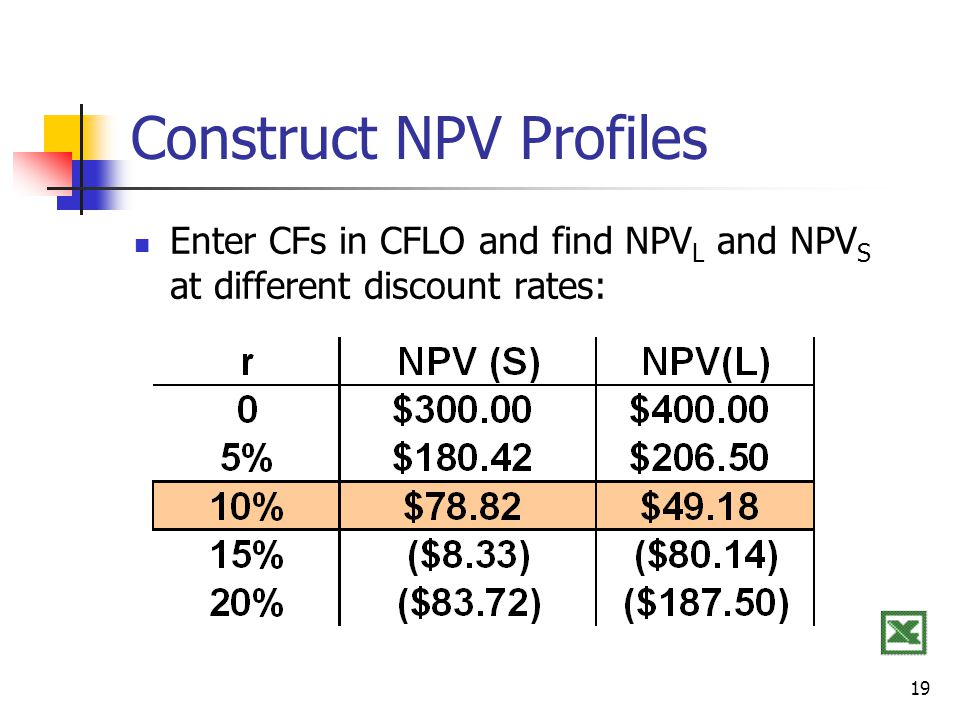 19 Construct NPV Profiles Enter CFs in CFLO and find NPV L and NPV S at different discount rates: