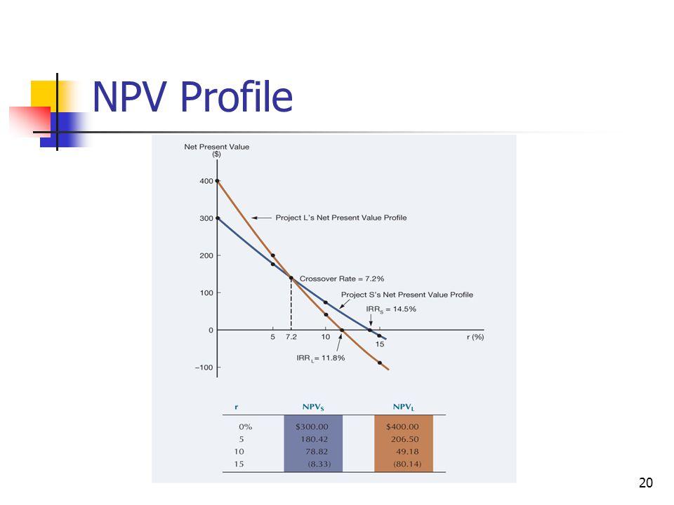 20 NPV Profile