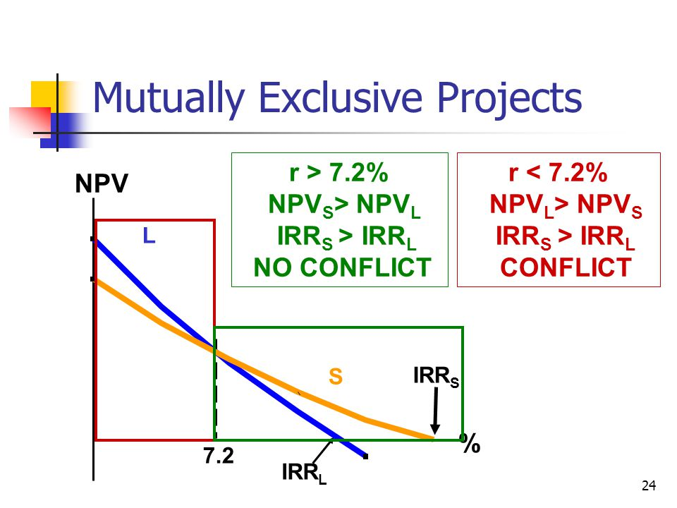 24 Mutually Exclusive Projects 7.2 NPV % IRR S IRR L L S r < 7.2% NPV L > NPV S IRR S > IRR L CONFLICT r > 7.2% NPV S > NPV L IRR S > IRR L NO CONFLICT