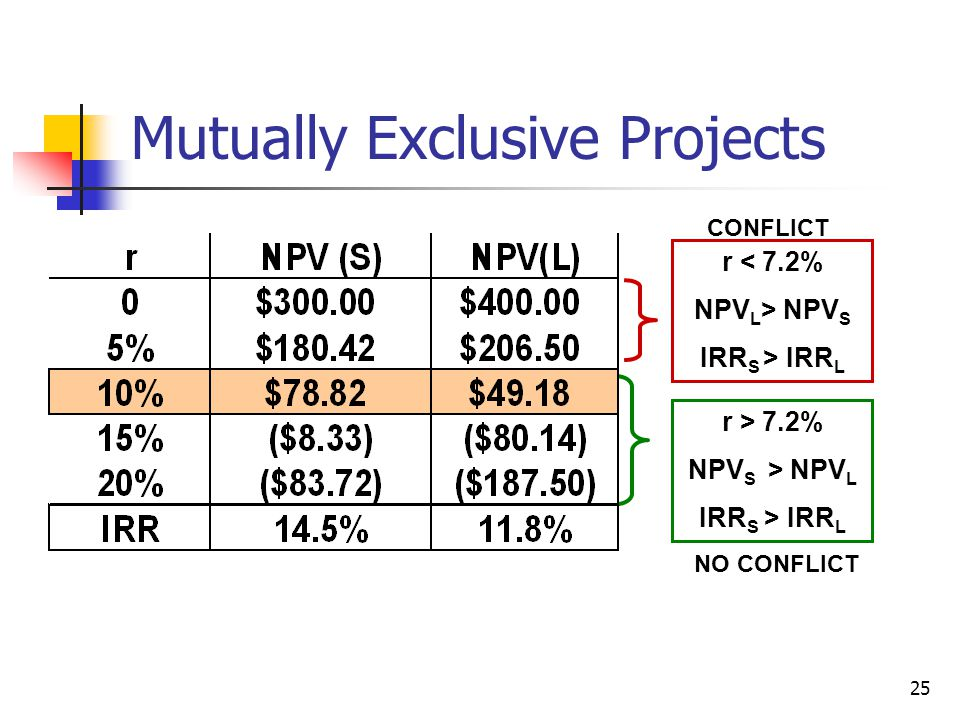 25 Mutually Exclusive Projects r < 7.2% NPV L > NPV S IRR S > IRR L r > 7.2% NPV S > NPV L IRR S > IRR L CONFLICT NO CONFLICT