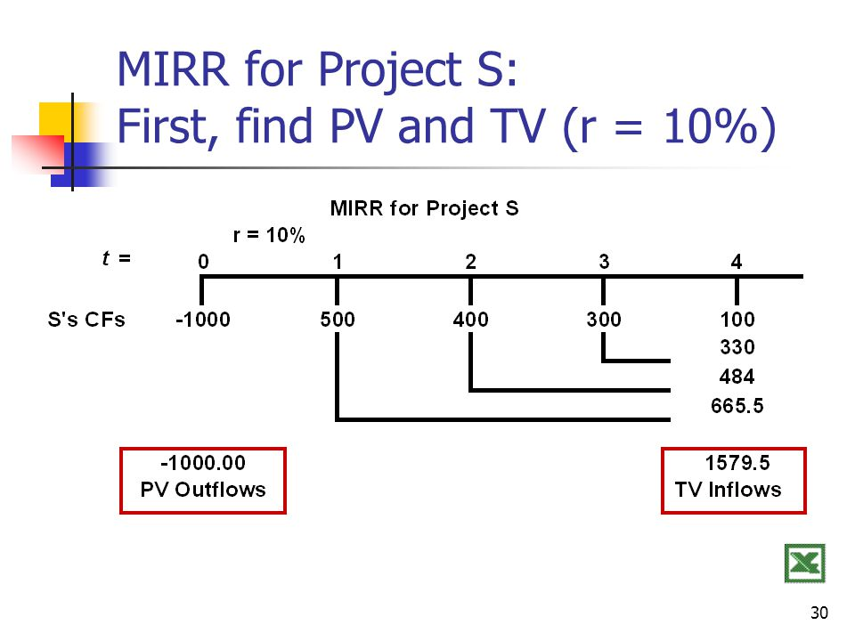 30 MIRR for Project S: First, find PV and TV (r = 10%)