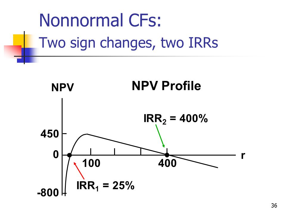 36 NPV Profile 450 -800 0 400100 IRR 2 = 400% IRR 1 = 25% r NPV Nonnormal CFs: Two sign changes, two IRRs