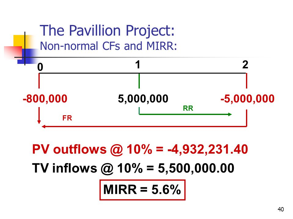 40 0 12 -800,0005,000,000-5,000,000 PV outflows @ 10% = -4,932,231.40 TV inflows @ 10% = 5,500,000.00 MIRR = 5.6% The Pavillion Project: Non-normal CFs and MIRR: RR FR
