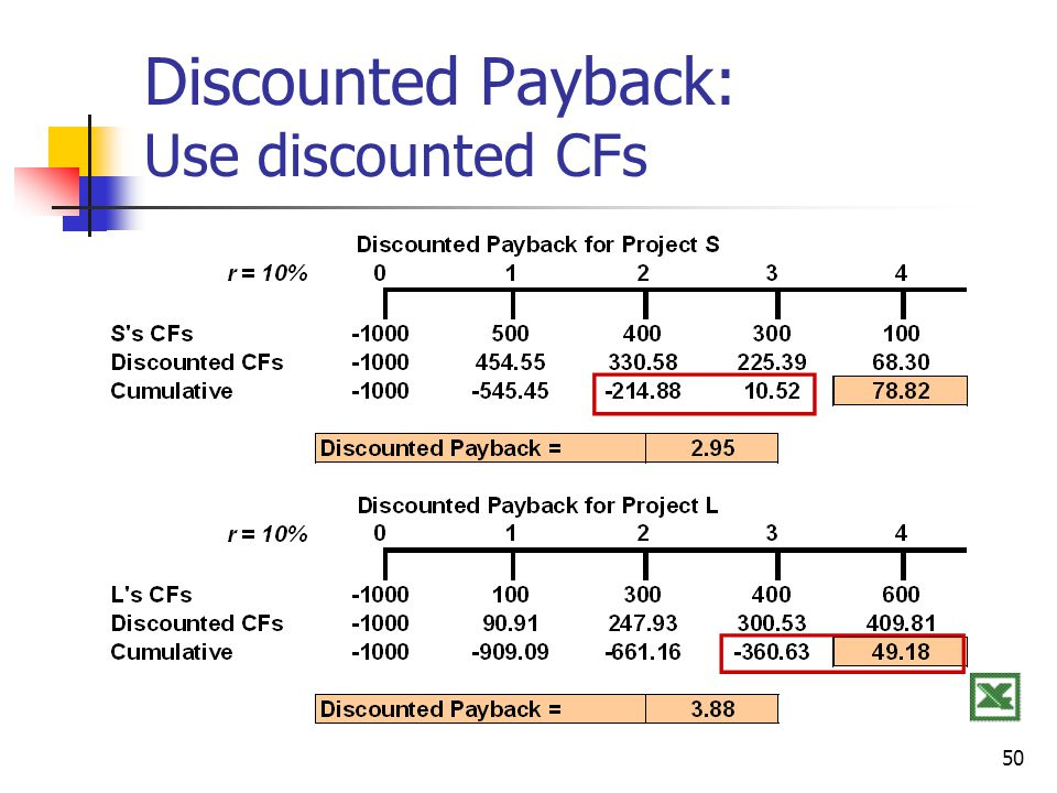 50 Discounted Payback: Use discounted CFs