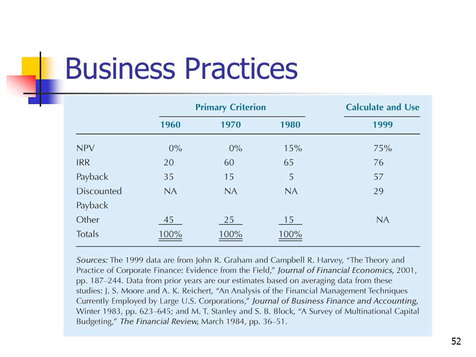 52 Business Practices