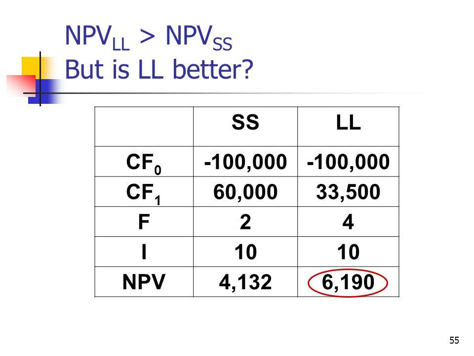 55 NPV LL > NPV SS But is LL better? SSLL CF 0 -100,000 CF 1 60,00033,500 F24 I10 NPV4,1326,190