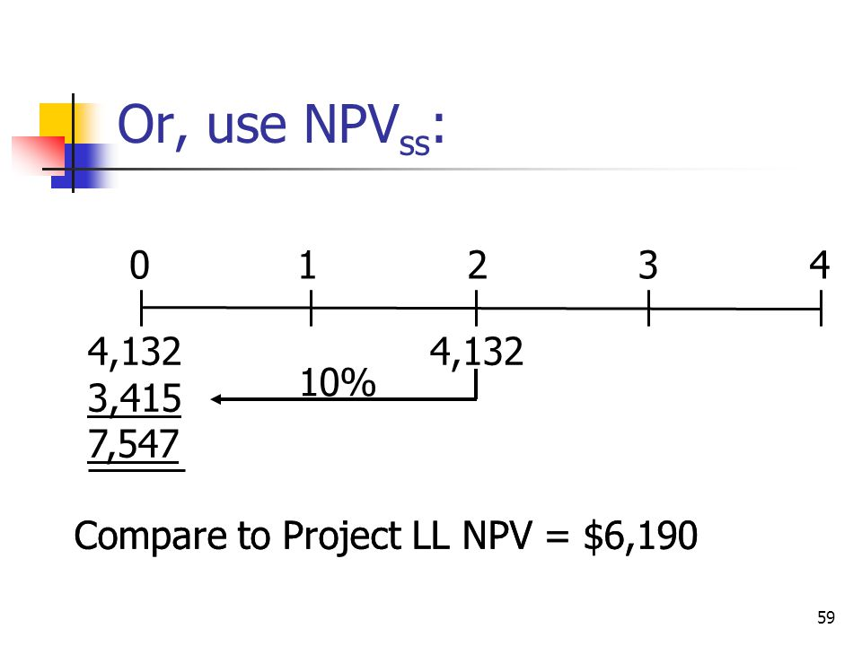59 Compare to Project LL NPV = $6,190 01234 4,132 3,415 7,547 4,132 10% Or, use NPV ss :