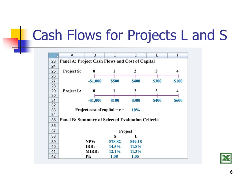 6 Cash Flows for Projects L and S