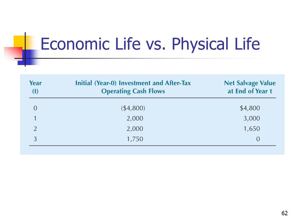 62 Economic Life vs. Physical Life