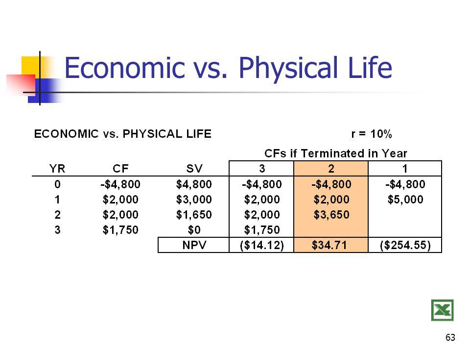 63 Economic vs. Physical Life