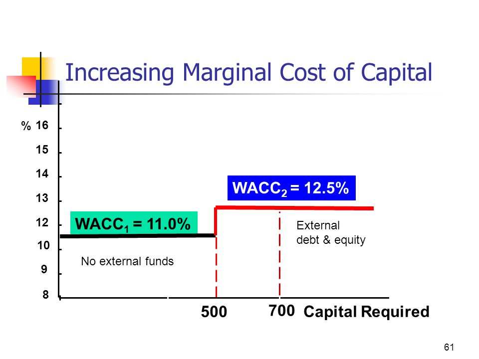 500 700 % Capital Required WACC 1 = 11.0% WACC 2 = 12.5% 8 9 10 12 13 14 15 16 Increasing Marginal Cost of Capital 61 No external funds External debt & equity