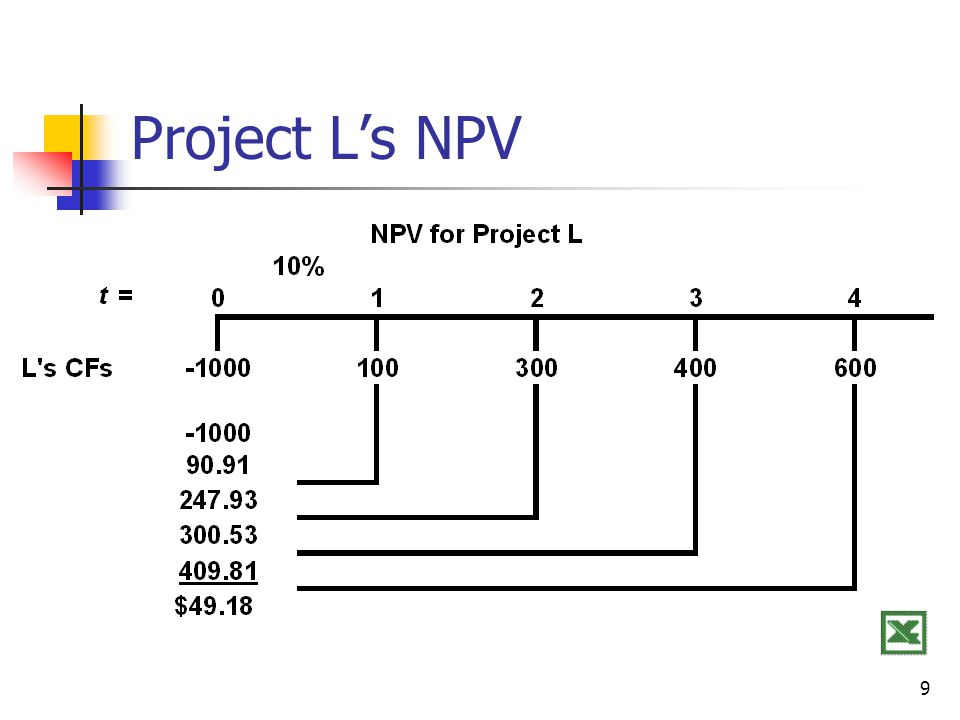 9 Project L's NPV