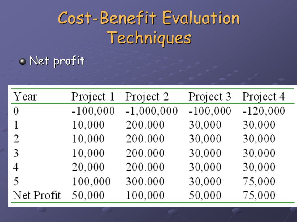 Cost-Benefit Evaluation Techniques Payback period Time taken to break even Time taken to break even - i.e.