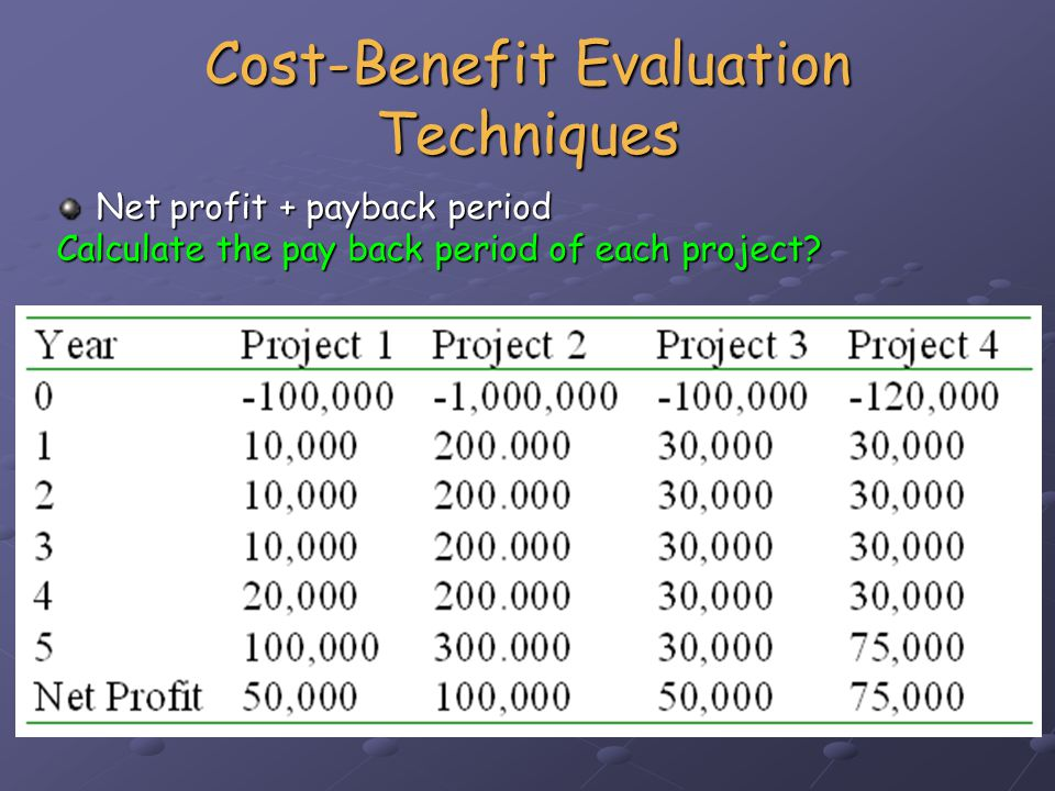 Cost-Benefit Evaluation Techniques Return on investment (ROI) or Accounting rate of return (ARR) or Accounting rate of return (ARR) Compares investment required with net profitability Compares investment required with net profitability ROI= average annual profit / total investment x 100 ROI for project 1 = 10,000 / 100,000 x 100 = 10%