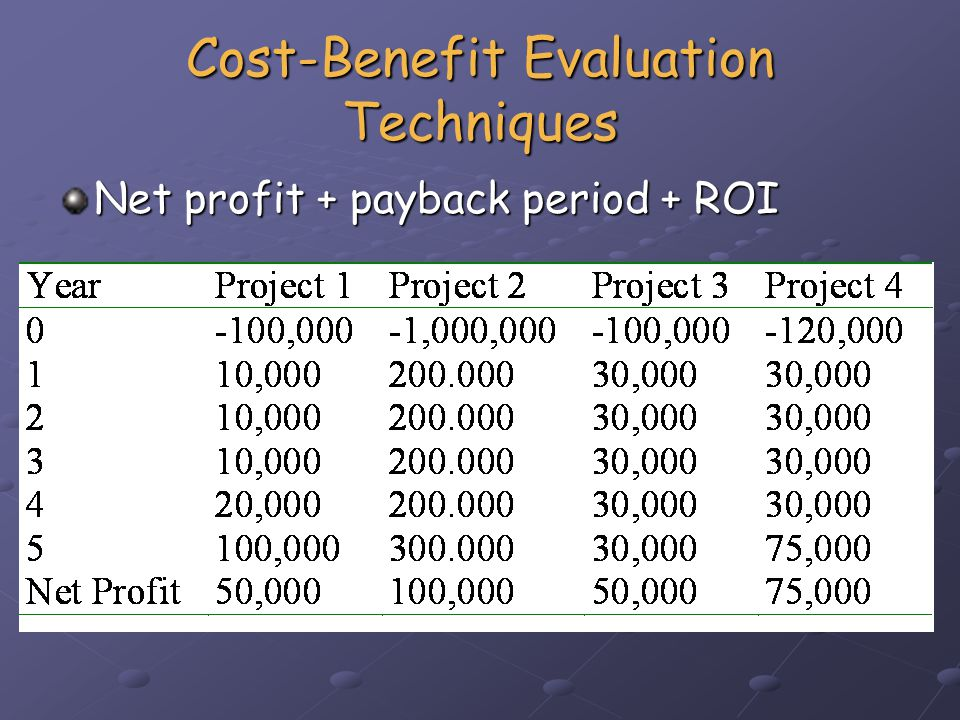 Cost-Benefit Evaluation Techniques Net profit + payback period + ROI ROI isProject 1 = 10%Project 2 = 2% Project 3 = 10% Project 4 = 12.5%