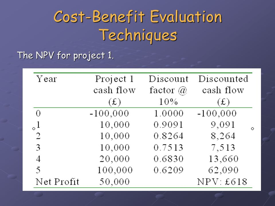 Cost-Benefit Evaluation Techniques The NPV for all four projects.