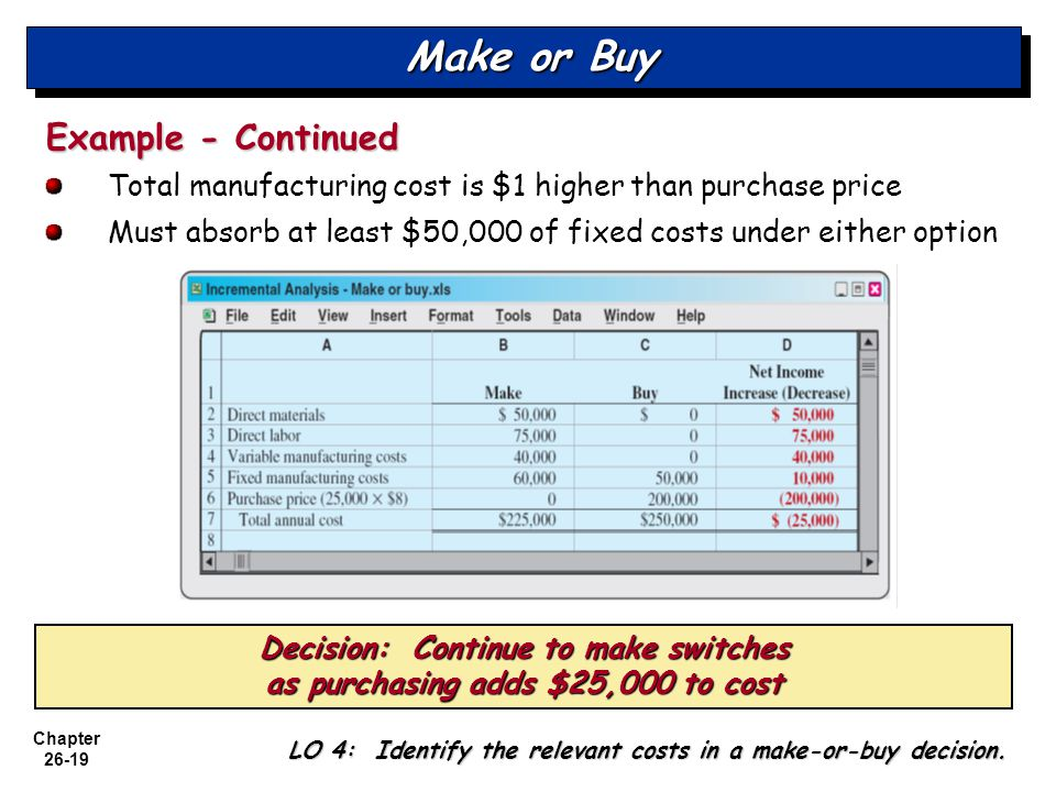 Chapter 26-19 Make or Buy Example - Continued Total manufacturing cost is $1 higher than purchase price Must absorb at least $50,000 of fixed costs under either option LO 4: Identify the relevant costs in a make-or-buy decision.