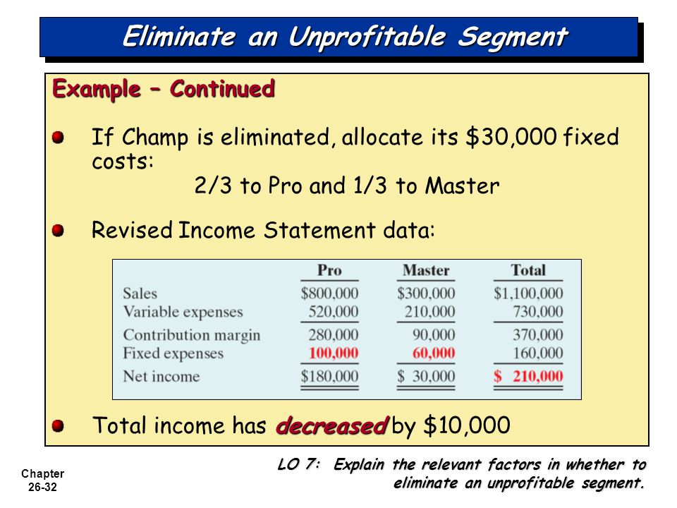 Chapter 26-32 Eliminate an Unprofitable Segment Example – Continued If Champ is eliminated, allocate its $30,000 fixed costs: 2/3 to Pro and 1/3 to Master Revised Income Statement data: decreased Total income has decreased by $10,000 LO 7: Explain the relevant factors in whether to eliminate an unprofitable segment.