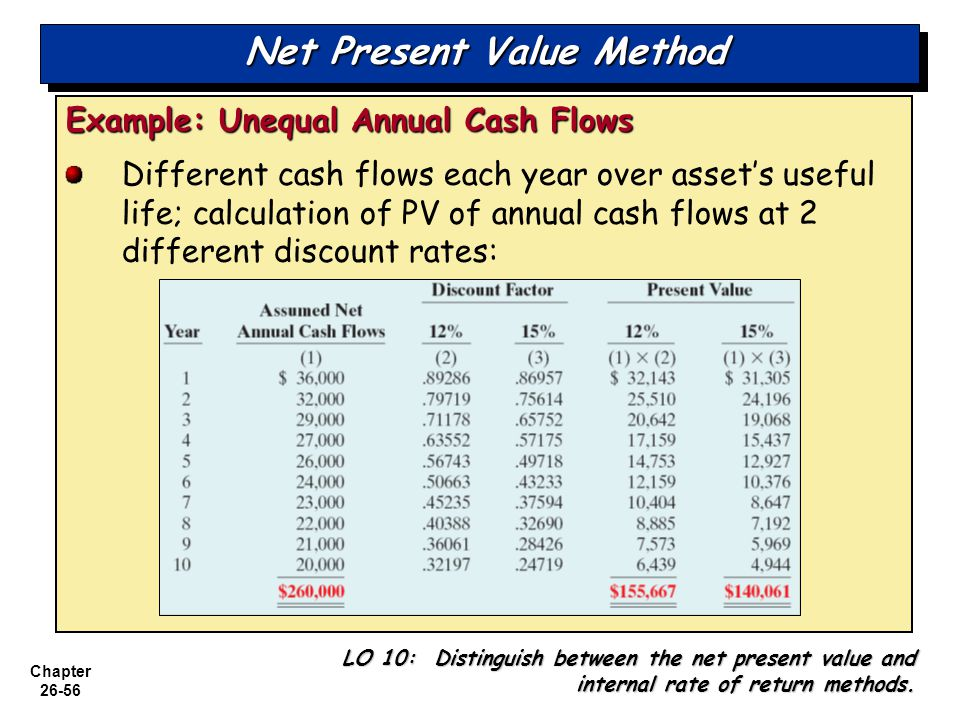 Chapter 26-56 Net Present Value Method Example: Unequal Annual Cash Flows Different cash flows each year over asset's useful life; calculation of PV of annual cash flows at 2 different discount rates: LO 10: Distinguish between the net present value and internal rate of return methods.