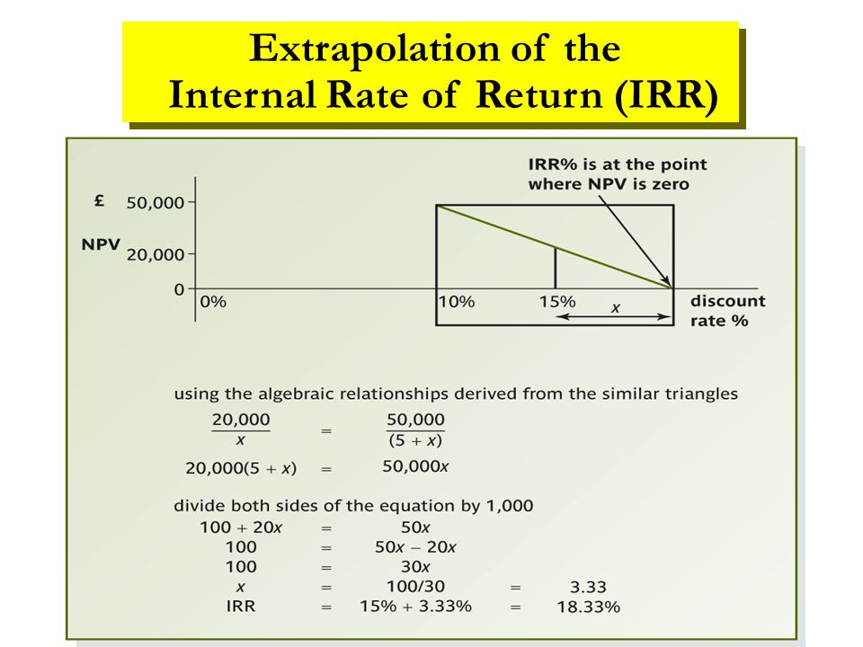 Extrapolation of the Internal Rate of Return (IRR)