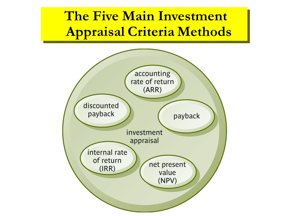 The Five Main Investment Appraisal Criteria Methods