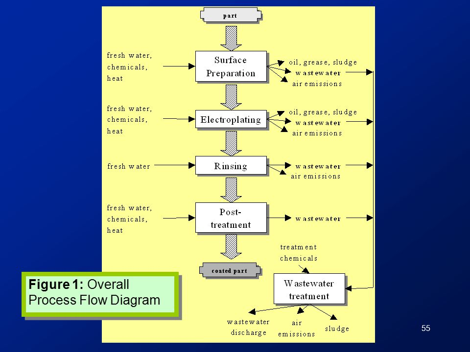 55 Figure 1: Overall Process Flow Diagram