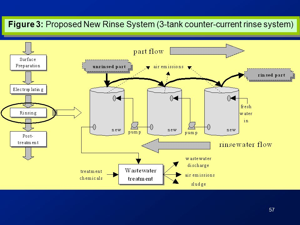57 Figure 3: Proposed New Rinse System (3-tank counter-current rinse system)