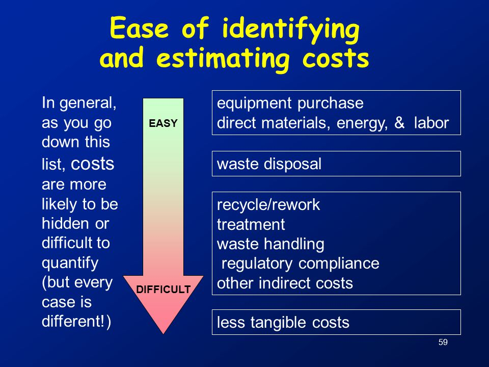 59 Ease of identifying and estimating costs In general, as you go down this list, costs are more likely to be hidden or difficult to quantify (but every case is different!) equipment purchase direct materials, energy, & labor waste disposal recycle/rework treatment waste handling regulatory compliance other indirect costs less tangible costs EASY DIFFICULT