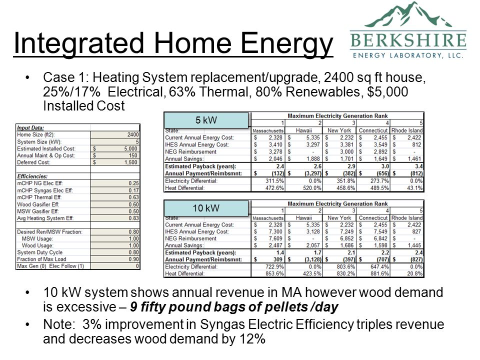 Case 1: Heating System replacement/upgrade, 2400 sq ft house, 25%/17% Electrical, 63% Thermal, 80% Renewables, $5,000 Installed Cost 10 kW system shows annual revenue in MA however wood demand is excessive – 9 fifty pound bags of pellets /day Note: 3% improvement in Syngas Electric Efficiency triples revenue and decreases wood demand by 12% Integrated Home Energy 5 kW 10 kW