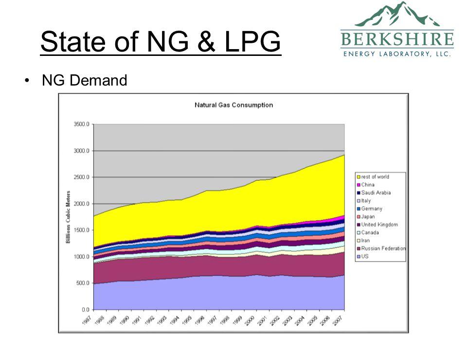 State of NG & LPG NG Demand