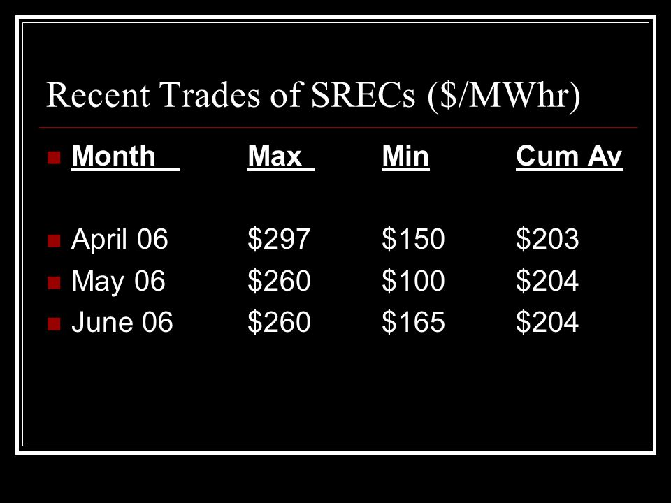 Recent Trades of SRECs ($/MWhr) MonthMaxMinCum Av April 06$297$150$203 May 06$260$100$204 June 06$260$165$204