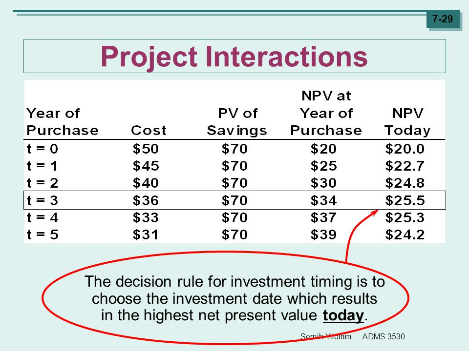 Semih Yildirim ADMS 3530 7-29 Project Interactions The decision rule for investment timing is to choose the investment date which results in the highe